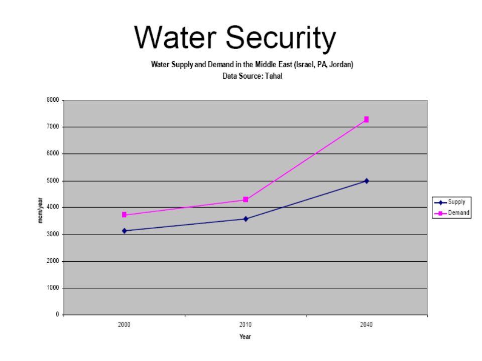 Mrtvé moře http://siteresources.worldbank.org/INTMENA/Images/RDSRecedingShore.bmp pokles asi 1m/rok  650 MCM, což je 1/3 spotřeby vody v Izraeli, neb