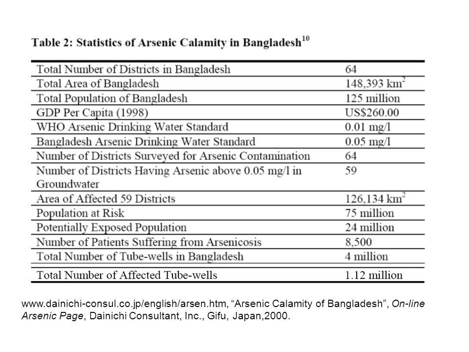 www.dainichi-consul.co.jp/english/arsen.htm, Arsenic Calamity of Bangladesh , On-line Arsenic Page, Dainichi Consultant, Inc., Gifu, Japan,2000.