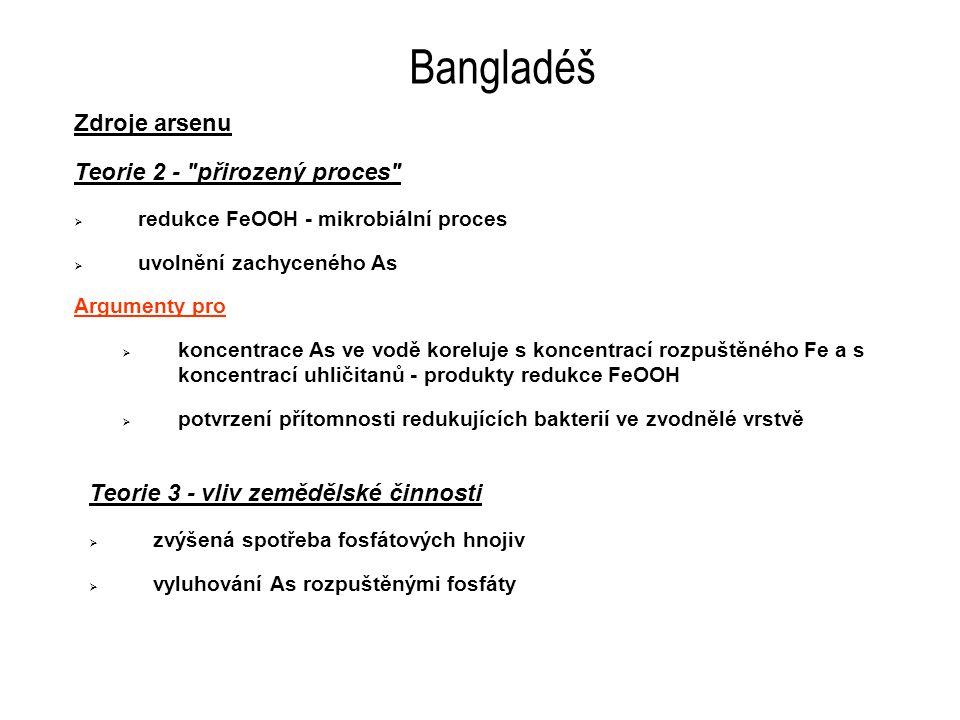 Bangladéš Zdroje arsenu Teorie 2 - přirozený proces  redukce FeOOH - mikrobiální proces  uvolnění zachyceného As Argumenty pro  koncentrace As ve vodě koreluje s koncentrací rozpuštěného Fe a s koncentrací uhličitanů - produkty redukce FeOOH  potvrzení přítomnosti redukujících bakterií ve zvodnělé vrstvě Teorie 3 - vliv zemědělské činnosti  zvýšená spotřeba fosfátových hnojiv  vyluhování As rozpuštěnými fosfáty