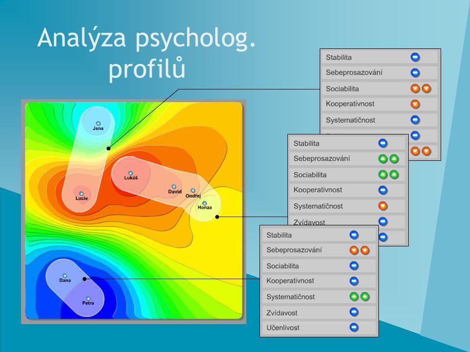 Analýza psycholog. profilů