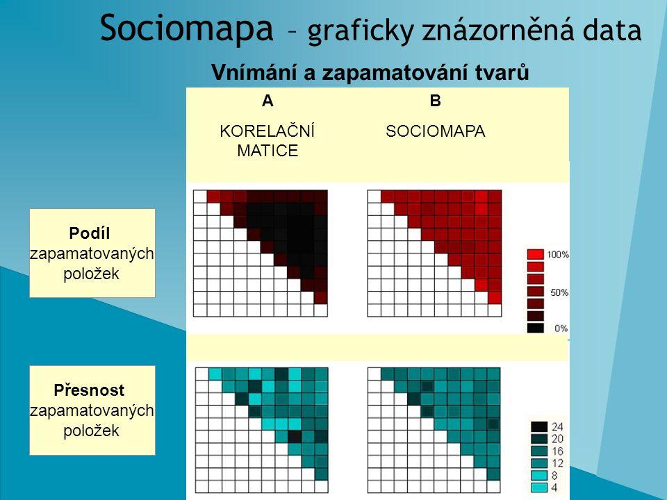 Sociomapa – graficky znázorněná data Vnímání a zapamatování tvarů Podíl zapamatovaných položek Přesnost zapamatovaných položek A KORELAČNÍ MATICE B SO