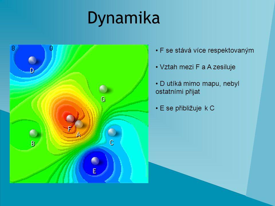 Dynamika F se stává více respektovaným Vztah mezi F a A zesiluje D utíká mimo mapu, nebyl ostatními přijat E se přibližuje k C