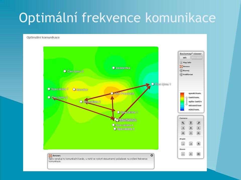 Optimální frekvence komunikace