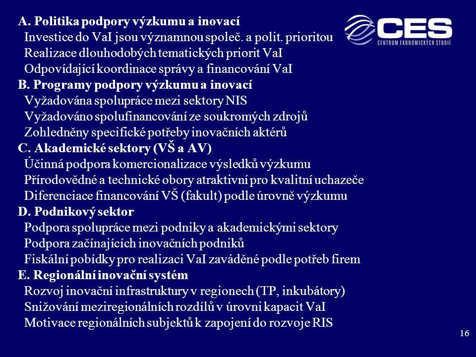 16 A. Politika podpory výzkumu a inovací Investice do VaI jsou významnou společ.