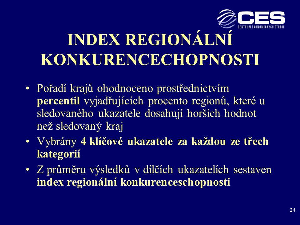 24 INDEX REGIONÁLNÍ KONKURENCECHOPNOSTI Pořadí krajů ohodnoceno prostřednictvím percentil vyjadřujících procento regionů, které u sledovaného ukazatele dosahují horších hodnot než sledovaný kraj Vybrány 4 klíčové ukazatele za každou ze třech kategorií Z průměru výsledků v dílčích ukazatelích sestaven index regionální konkurenceschopnosti