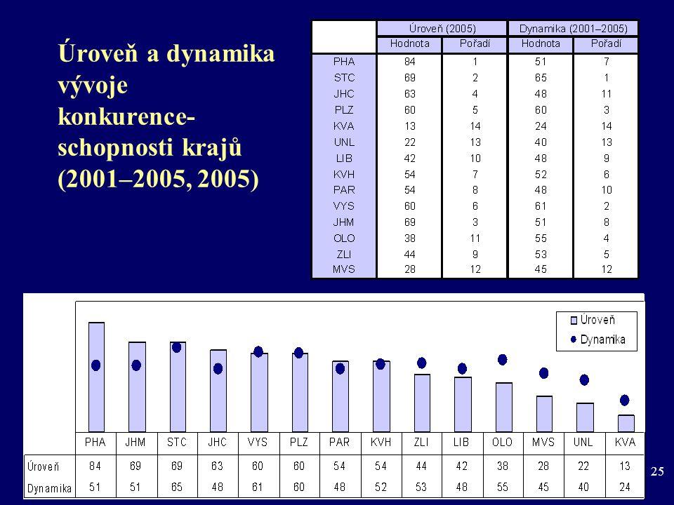 25 Úroveň a dynamika vývoje konkurence- schopnosti krajů (2001–2005, 2005)
