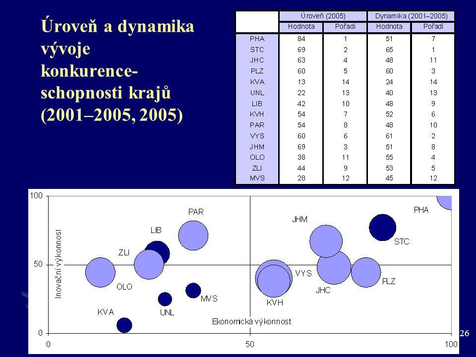 26 Úroveň a dynamika vývoje konkurence- schopnosti krajů (2001–2005, 2005)