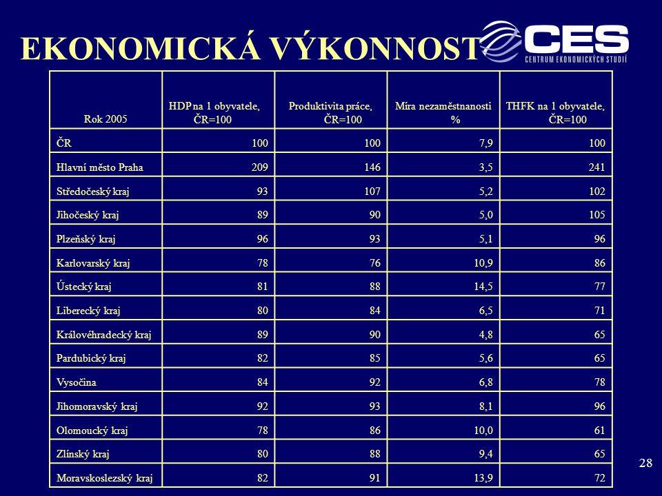 28 EKONOMICKÁ VÝKONNOST Rok 2005 HDP na 1 obyvatele, ČR=100 Produktivita práce, ČR=100 Míra nezaměstnanosti % THFK na 1 obyvatele, ČR=100 ČR100 7,9100 Hlavní město Praha2091463,5241 Středočeský kraj931075,2102 Jihočeský kraj89905,0105 Plzeňský kraj96935,196 Karlovarský kraj787610,986 Ústecký kraj818814,577 Liberecký kraj80846,571 Královéhradecký kraj89904,865 Pardubický kraj82855,665 Vysočina84926,878 Jihomoravský kraj92938,196 Olomoucký kraj788610,061 Zlínský kraj80889,465 Moravskoslezský kraj829113,972