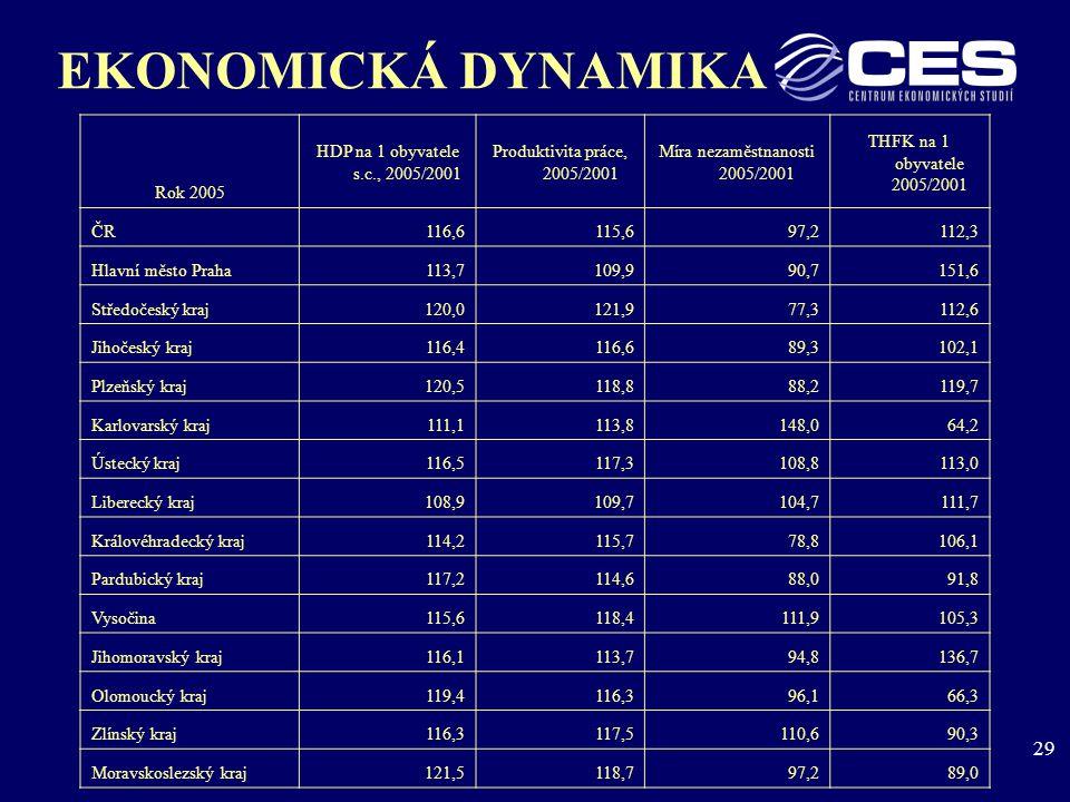 29 EKONOMICKÁ DYNAMIKA Rok 2005 HDP na 1 obyvatele s.c., 2005/2001 Produktivita práce, 2005/2001 Míra nezaměstnanosti 2005/2001 THFK na 1 obyvatele 2005/2001 ČR116,6115,697,2112,3 Hlavní město Praha113,7109,990,7151,6 Středočeský kraj120,0121,977,3112,6 Jihočeský kraj116,4116,689,3102,1 Plzeňský kraj120,5118,888,2119,7 Karlovarský kraj111,1113,8148,064,2 Ústecký kraj116,5117,3108,8113,0 Liberecký kraj108,9109,7104,7111,7 Královéhradecký kraj114,2115,778,8106,1 Pardubický kraj117,2114,688,091,8 Vysočina115,6118,4111,9105,3 Jihomoravský kraj116,1113,794,8136,7 Olomoucký kraj119,4116,396,166,3 Zlínský kraj116,3117,5110,690,3 Moravskoslezský kraj121,5118,797,289,0