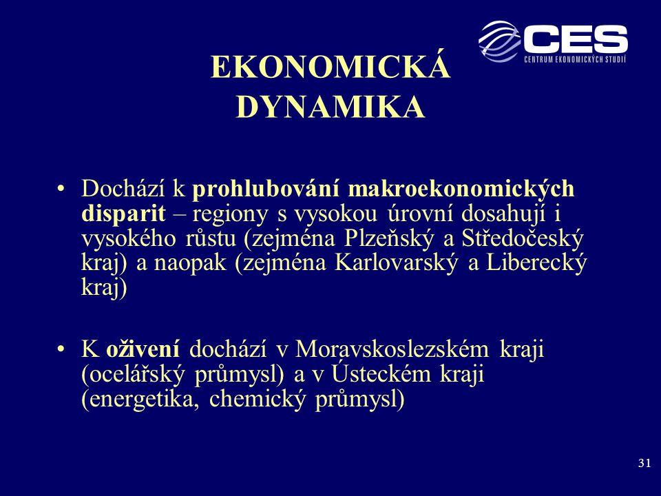 31 EKONOMICKÁ DYNAMIKA Dochází k prohlubování makroekonomických disparit – regiony s vysokou úrovní dosahují i vysokého růstu (zejména Plzeňský a Středočeský kraj) a naopak (zejména Karlovarský a Liberecký kraj) K oživení dochází v Moravskoslezském kraji (ocelářský průmysl) a v Ústeckém kraji (energetika, chemický průmysl)