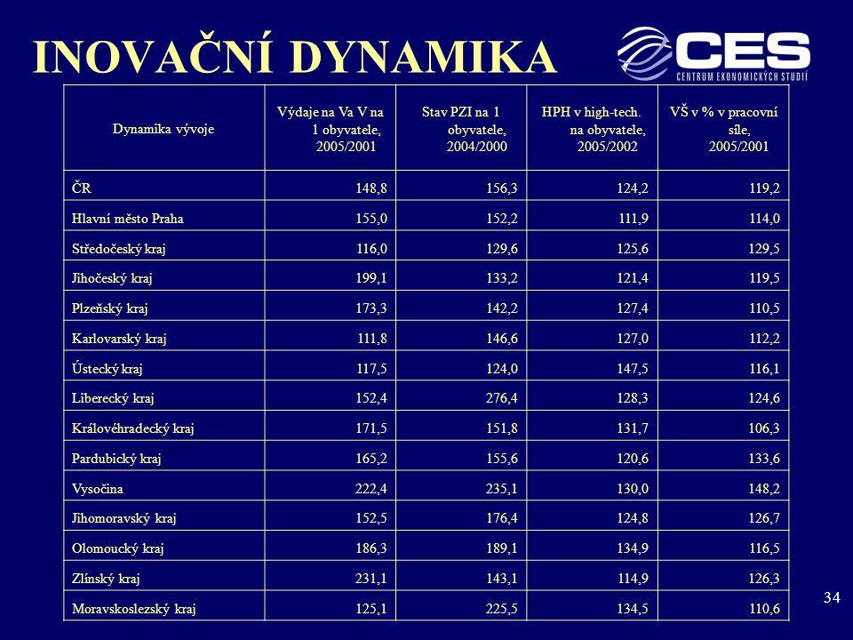 34 INOVAČNÍ DYNAMIKA Dynamika vývoje Výdaje na Va V na 1 obyvatele, 2005/2001 Stav PZI na 1 obyvatele, 2004/2000 HPH v high-tech.