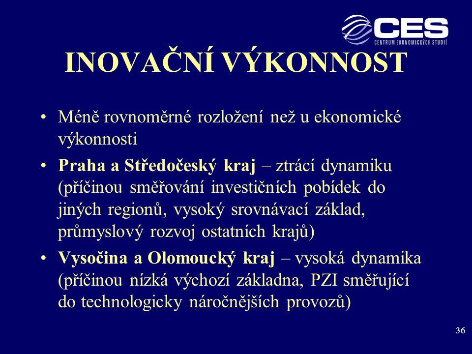 36 INOVAČNÍ VÝKONNOST Méně rovnoměrné rozložení než u ekonomické výkonnosti Praha a Středočeský kraj – ztrácí dynamiku (příčinou směřování investičních pobídek do jiných regionů, vysoký srovnávací základ, průmyslový rozvoj ostatních krajů) Vysočina a Olomoucký kraj – vysoká dynamika (příčinou nízká výchozí základna, PZI směřující do technologicky náročnějších provozů)