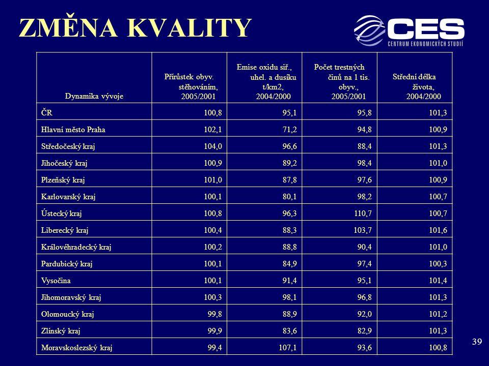 39 ZMĚNA KVALITY Dynamika vývoje Přírůstek obyv. stěhováním, 2005/2001 Emise oxidu siř., uhel.