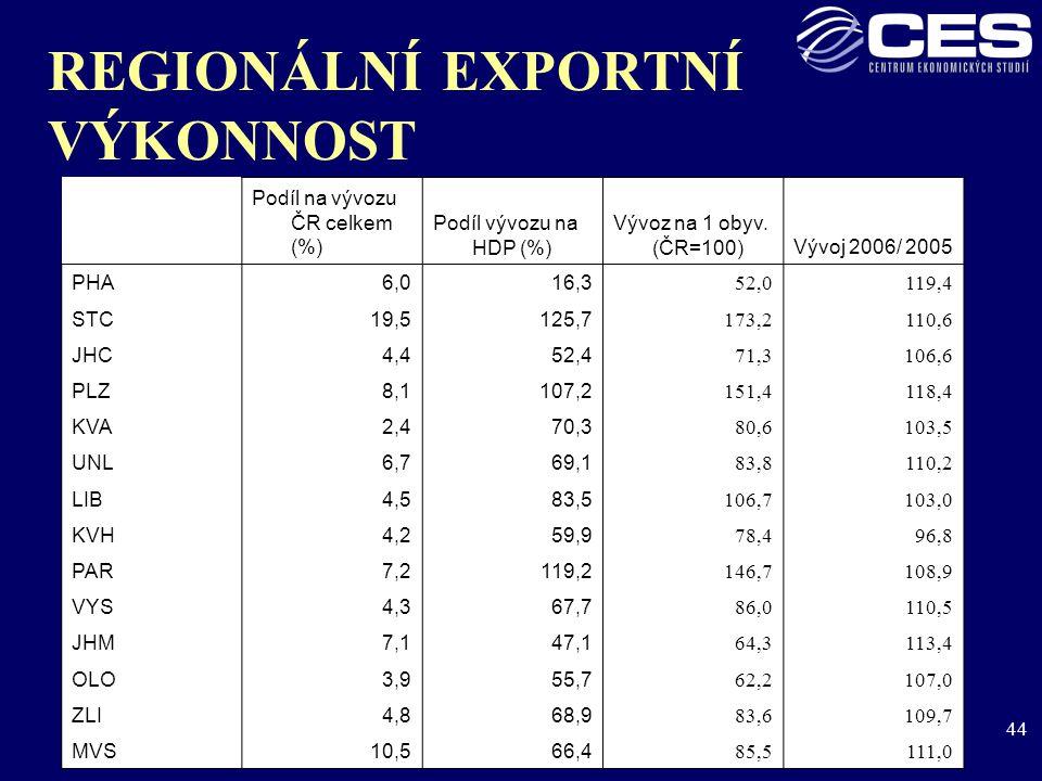 44 REGIONÁLNÍ EXPORTNÍ VÝKONNOST Podíl na vývozu ČR celkem (%) Podíl vývozu na HDP (%) Vývoz na 1 obyv.