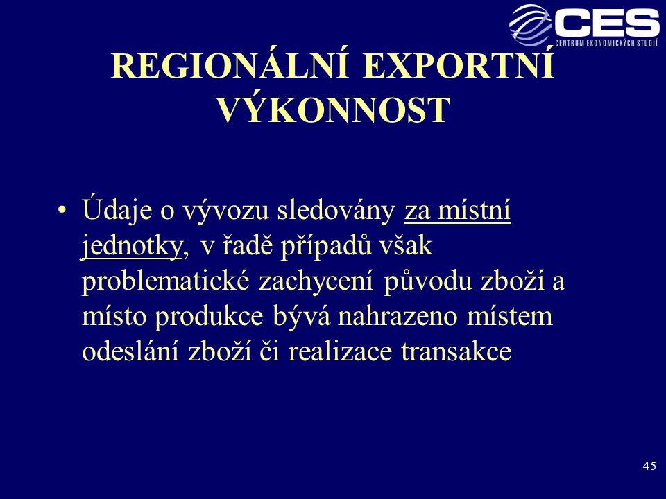 45 REGIONÁLNÍ EXPORTNÍ VÝKONNOST Údaje o vývozu sledovány za místní jednotky, v řadě případů však problematické zachycení původu zboží a místo produkce bývá nahrazeno místem odeslání zboží či realizace transakce