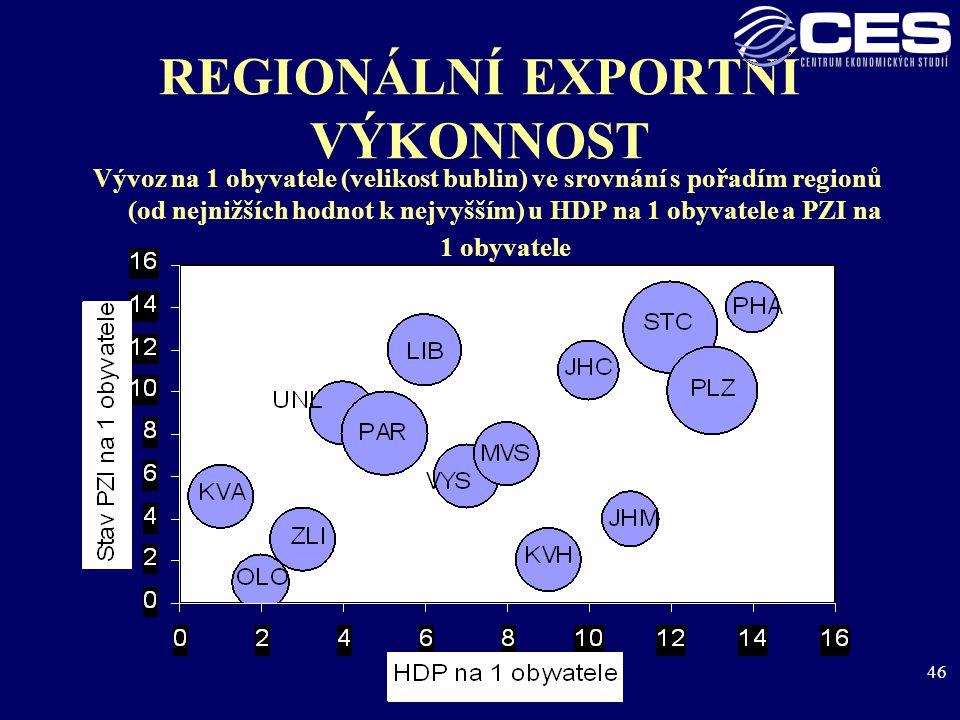 46 REGIONÁLNÍ EXPORTNÍ VÝKONNOST Vývoz na 1 obyvatele (velikost bublin) ve srovnání s pořadím regionů (od nejnižších hodnot k nejvyšším) u HDP na 1 obyvatele a PZI na 1 obyvatele