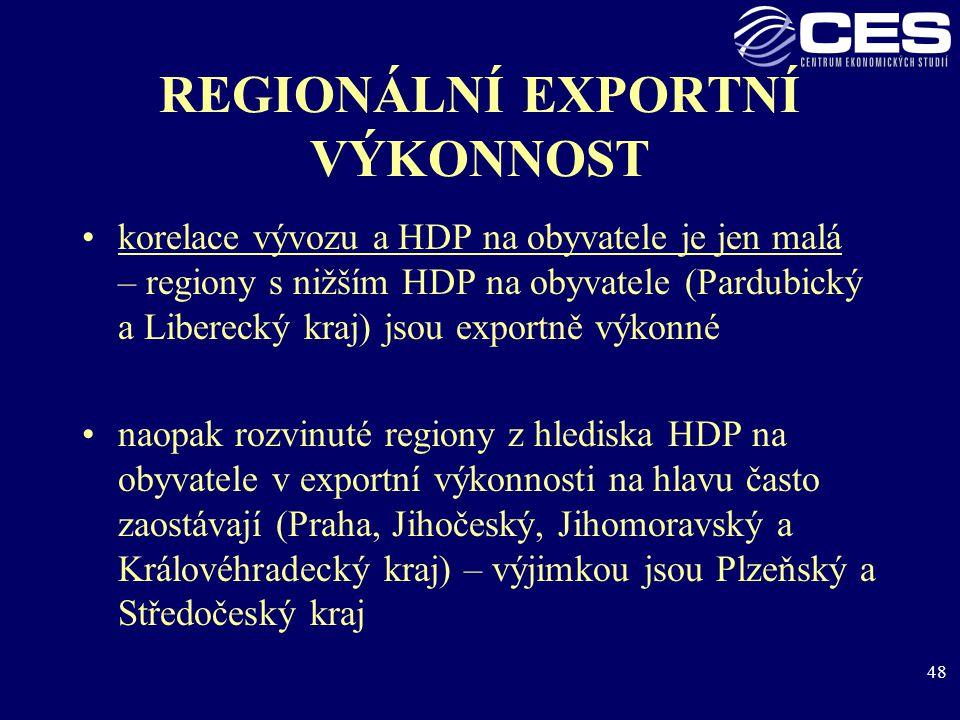 48 REGIONÁLNÍ EXPORTNÍ VÝKONNOST korelace vývozu a HDP na obyvatele je jen malá – regiony s nižším HDP na obyvatele (Pardubický a Liberecký kraj) jsou exportně výkonné naopak rozvinuté regiony z hlediska HDP na obyvatele v exportní výkonnosti na hlavu často zaostávají (Praha, Jihočeský, Jihomoravský a Královéhradecký kraj) – výjimkou jsou Plzeňský a Středočeský kraj