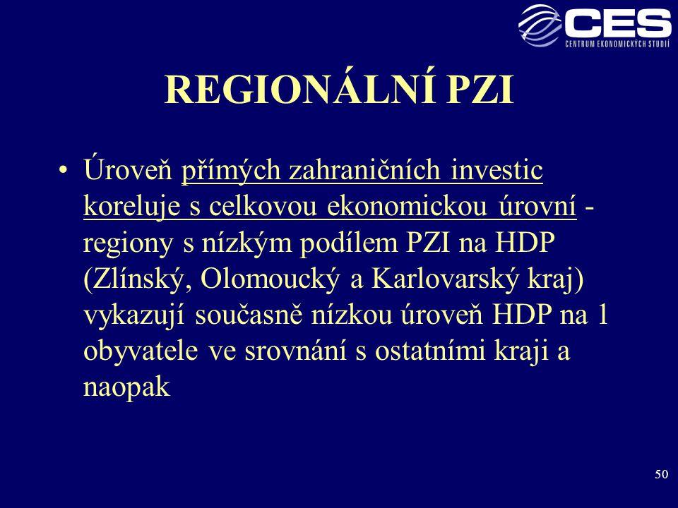 50 REGIONÁLNÍ PZI Úroveň přímých zahraničních investic koreluje s celkovou ekonomickou úrovní - regiony s nízkým podílem PZI na HDP (Zlínský, Olomoucký a Karlovarský kraj) vykazují současně nízkou úroveň HDP na 1 obyvatele ve srovnání s ostatními kraji a naopak