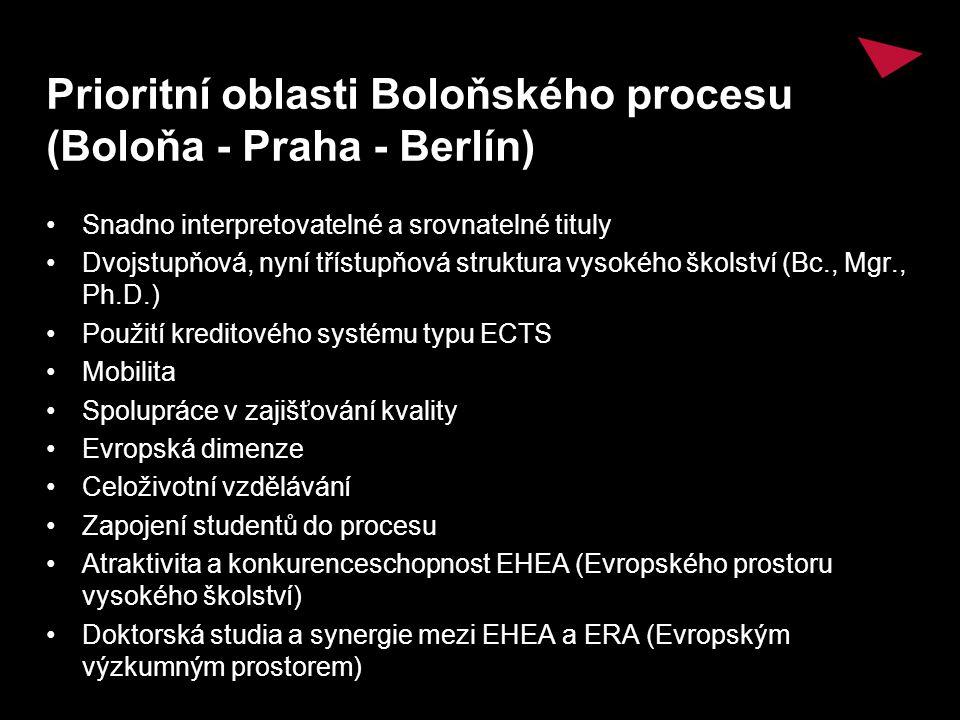 Prioritní oblasti Boloňského procesu (Boloňa - Praha - Berlín) Snadno interpretovatelné a srovnatelné tituly Dvojstupňová, nyní třístupňová struktura vysokého školství (Bc., Mgr., Ph.D.) Použití kreditového systému typu ECTS Mobilita Spolupráce v zajišťování kvality Evropská dimenze Celoživotní vzdělávání Zapojení studentů do procesu Atraktivita a konkurenceschopnost EHEA (Evropského prostoru vysokého školství) Doktorská studia a synergie mezi EHEA a ERA (Evropským výzkumným prostorem)
