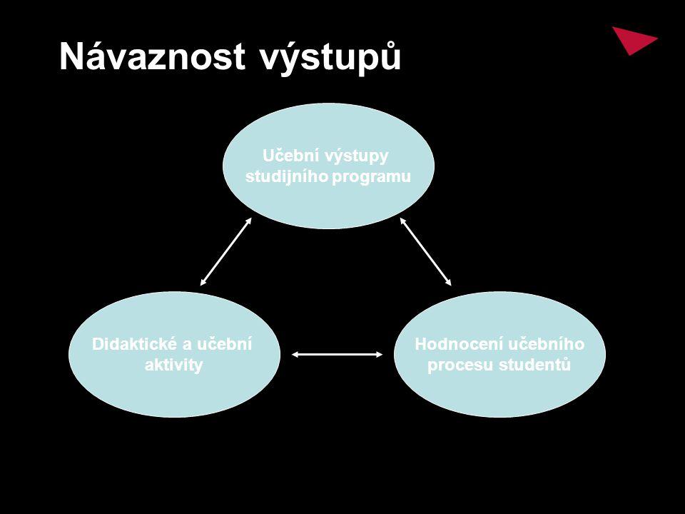 Učební výstupy studijního programu Didaktické a učební aktivity Hodnocení učebního procesu studentů Návaznost výstupů