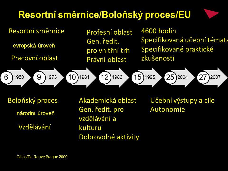 Resortní směrnice/Boloňský proces/EU 1950 6 1973 9 1981 10 1986 12 1995 15 2004 25 2007 27 Resortní směrnice Profesní oblast Gen.