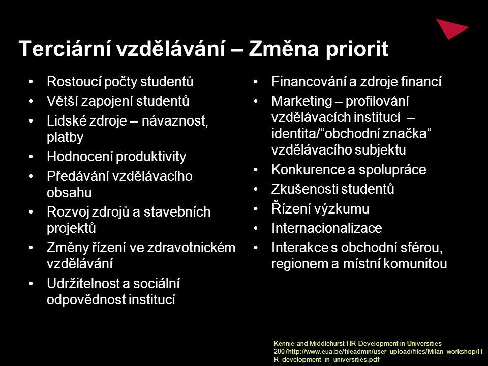Terciární vzdělávání – Změna priorit Rostoucí počty studentů Větší zapojení studentů Lidské zdroje – návaznost, platby Hodnocení produktivity Předávání vzdělávacího obsahu Rozvoj zdrojů a stavebních projektů Změny řízení ve zdravotnickém vzdělávání Udržitelnost a sociální odpovědnost institucí Financování a zdroje financí Marketing – profilování vzdělávacích institucí – identita/ obchodní značka vzdělávacího subjektu Konkurence a spolupráce Zkušenosti studentů Řízení výzkumu Internacionalizace Interakce s obchodní sférou, regionem a místní komunitou Kennie and Middlehurst HR Development in Universities 2007http://www.eua.be/fileadmin/user_upload/files/Milan_workshop/H R_development_in_universities.pdf