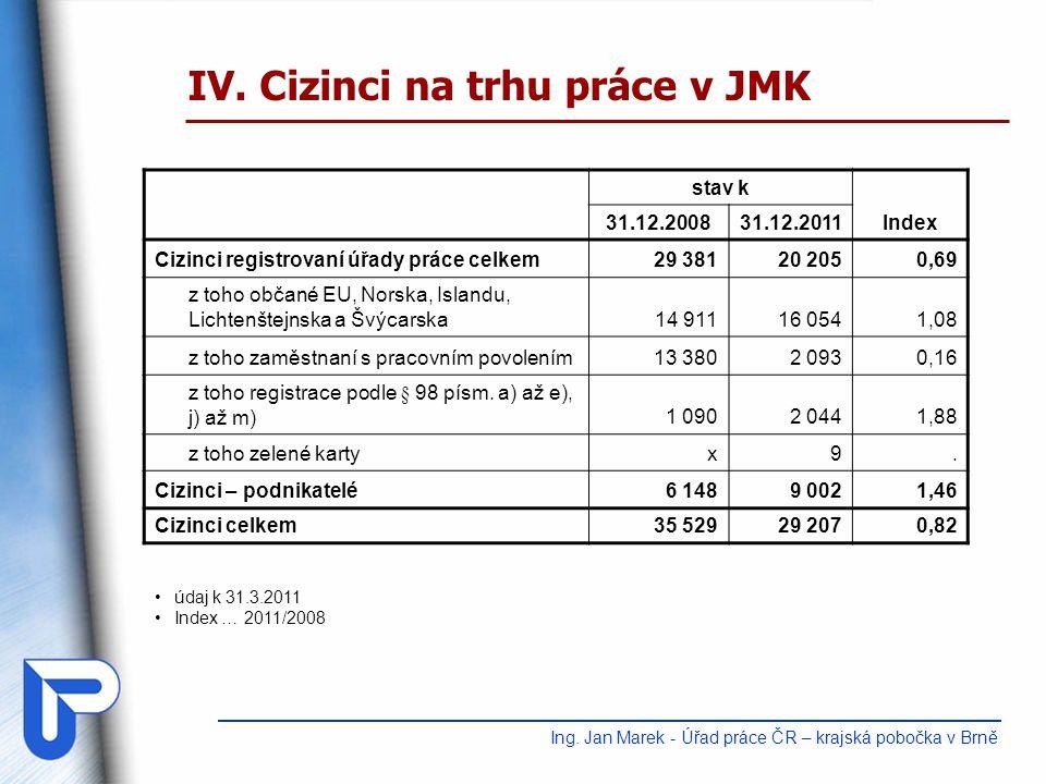 IV.Cizinci na trhu práce v JMK Ing.
