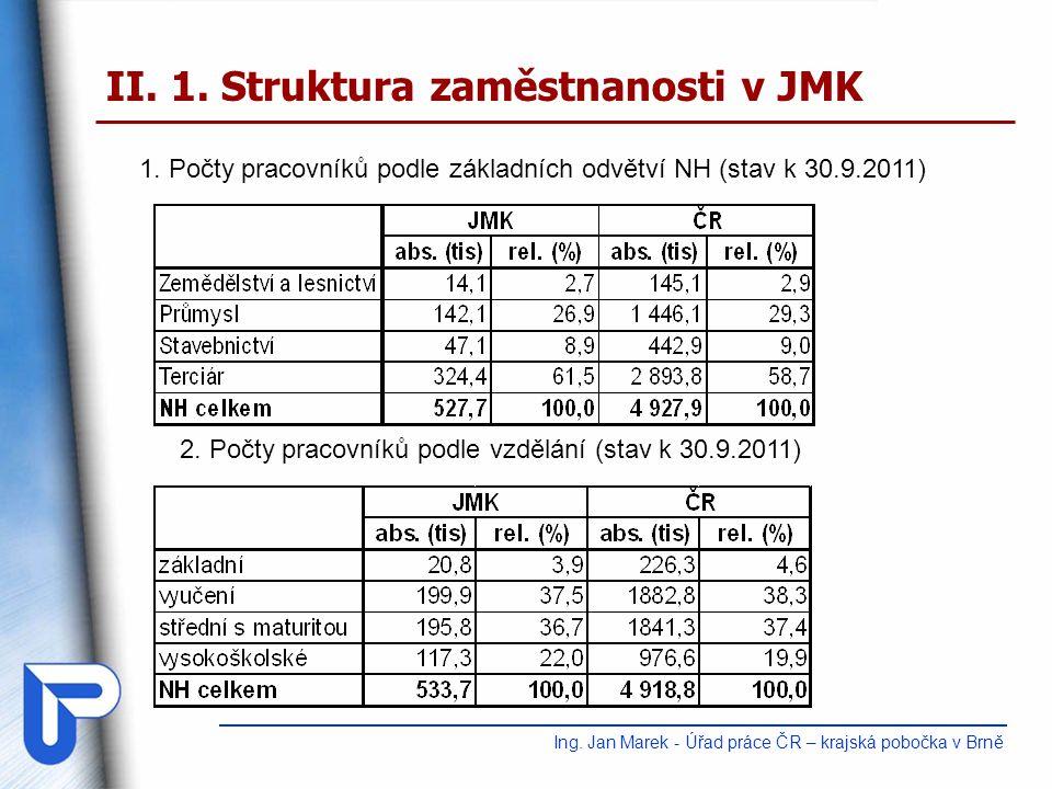 II.1. Struktura zaměstnanosti v JMK Ing. Jan Marek - Úřad práce ČR – krajská pobočka v Brně 1.