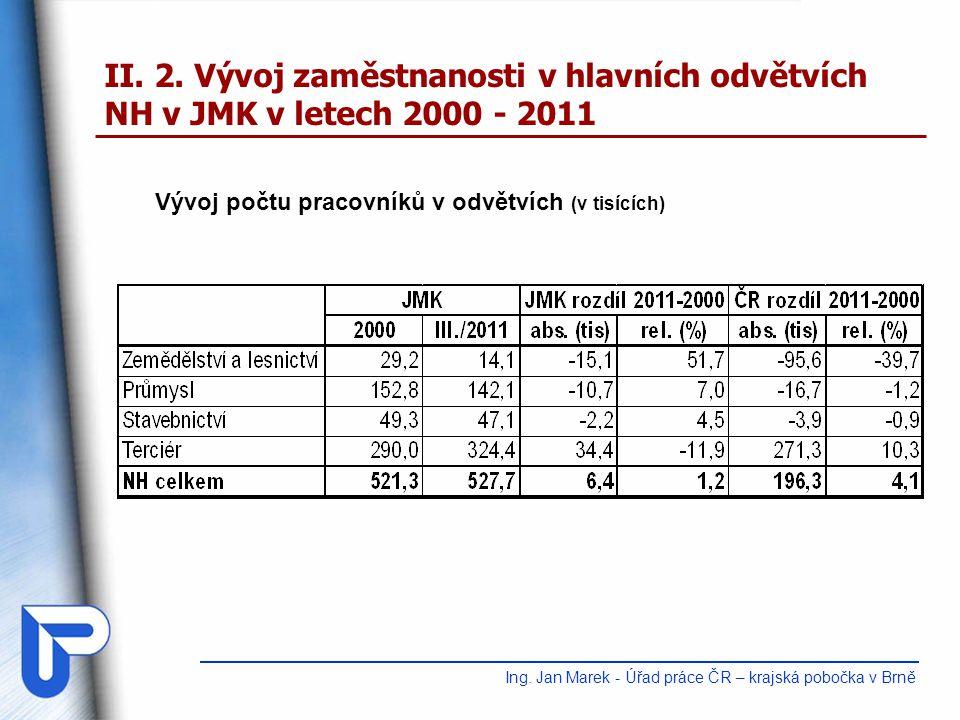 II.2. Vývoj zaměstnanosti v hlavních odvětvích NH v JMK v letech 2000 - 2011 Ing.