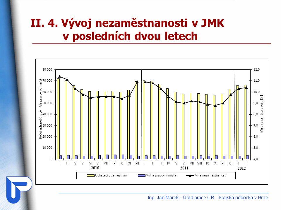 II.4. Vývoj nezaměstnanosti v JMK v posledních dvou letech Ing.