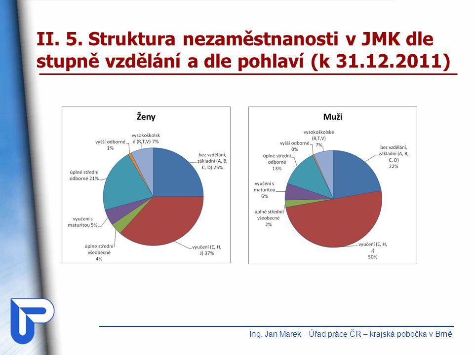 II.6. Struktura volných pracovních míst dle požadavků na vzdělání v JMK a v ČR (k 31.12.2011) Ing.