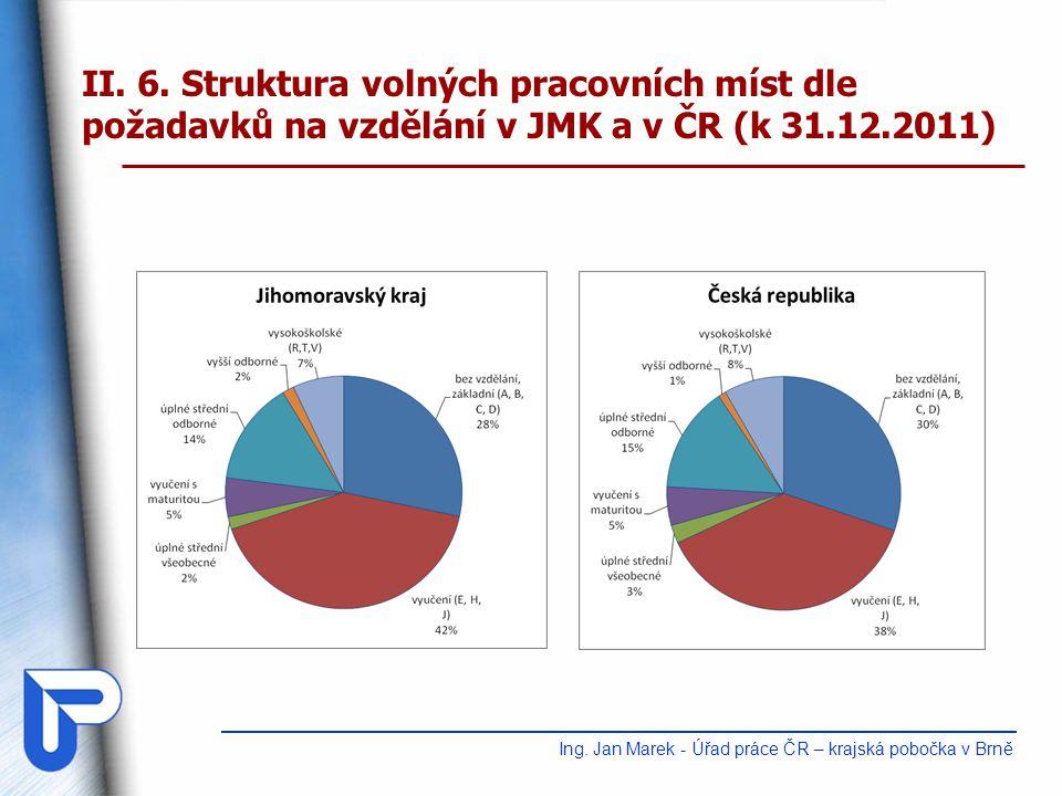 III.Regionální trh práce Ing.