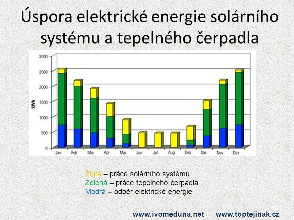 Úspora elektrické energie solárního systému a tepelného čerpadla Žlutá – práce solárního systému Zelená – práce tepelného čerpadla Modrá – odběr elektrické energie www.ivomeduna.net www.toptejinak.cz