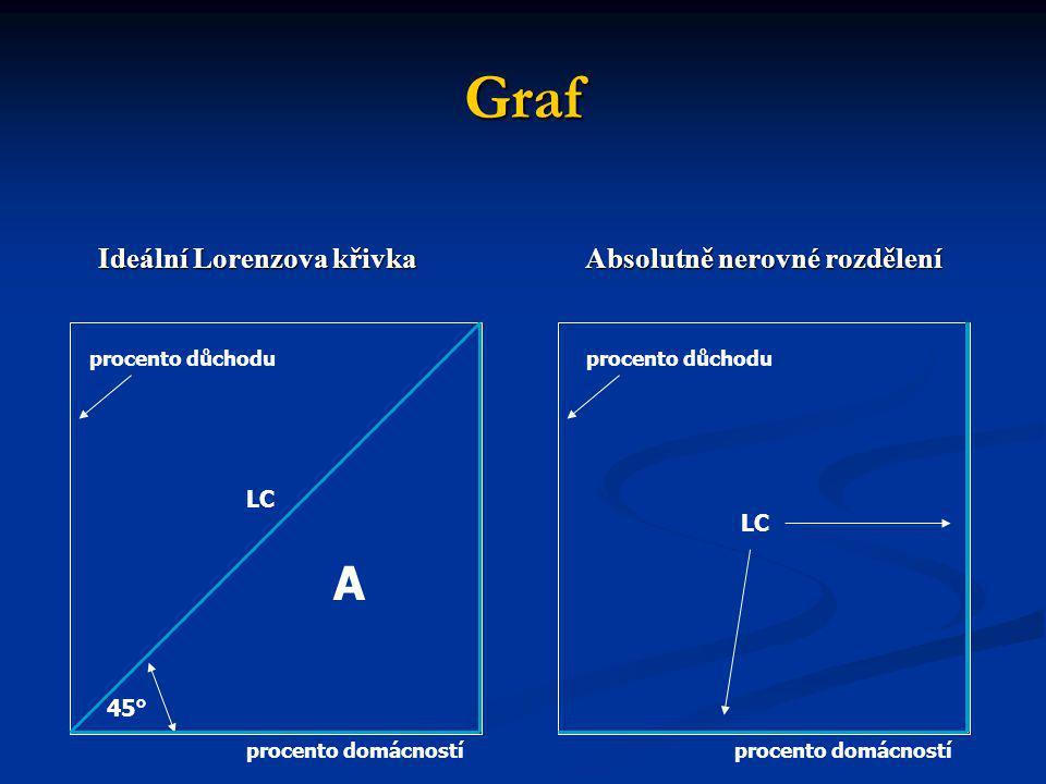 Graf Ideální Lorenzova křivka Absolutně nerovné rozdělení Ideální Lorenzova křivka Absolutně nerovné rozdělení A LC 45° procento domácností procento d