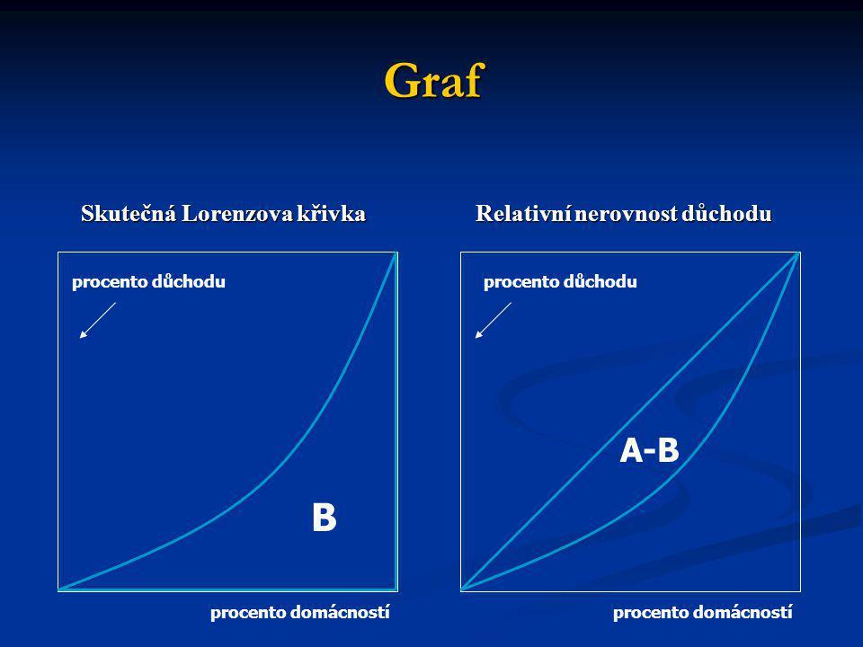 Graf Skutečná Lorenzova křivka Relativní nerovnost důchodu Skutečná Lorenzova křivka Relativní nerovnost důchodu B A-B procento domácností procento dů
