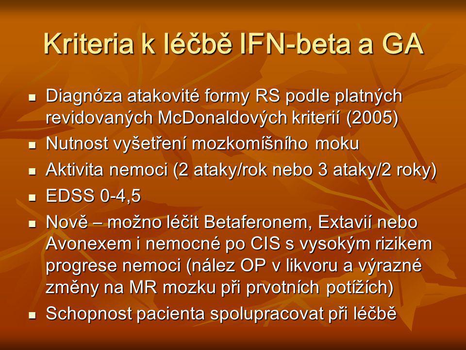 Alemtuzumab (Campath) Nyní ve fázi III klinického vývoje pro nemocné s RS Nyní ve fázi III klinického vývoje pro nemocné s RS Mechanismem účinku je lymfocytární deplece (T i B), která je dlouhodobá Mechanismem účinku je lymfocytární deplece (T i B), která je dlouhodobá Příznivý způsob podávání - intravenozně 12 mg/den na 3-5 dní 1x ročně Příznivý způsob podávání - intravenozně 12 mg/den na 3-5 dní 1x ročně Účinnost – velmi vysoká, ve srovnání s Rebifem 44 ug 3x týdně redukce relaps rate o 75% a progrese nemoci v EDSS o 60% za 2 roky Účinnost – velmi vysoká, ve srovnání s Rebifem 44 ug 3x týdně redukce relaps rate o 75% a progrese nemoci v EDSS o 60% za 2 roky Nežádoucí účinky – riziko rozvoje autoimunitních nemocí (zřejmě cestou B-buněk) Nežádoucí účinky – riziko rozvoje autoimunitních nemocí (zřejmě cestou B-buněk)