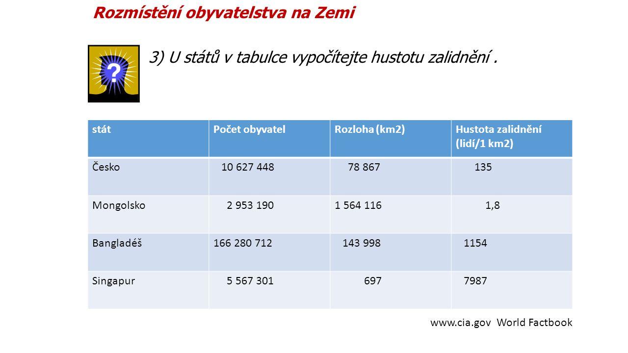 Rozmístění obyvatelstva na Zemi 3) U států v tabulce vypočítejte hustotu zalidnění. státPočet obyvatelRozloha (km2)Hustota zalidnění (lidí/1 km2) Česk