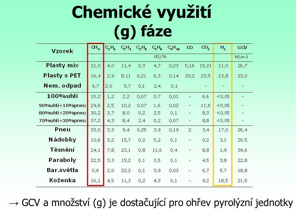 MJ.m-3 Chemické využití (g) fáze → GCV a množství (g) je dostačující pro ohřev pyrolýzní jednotky
