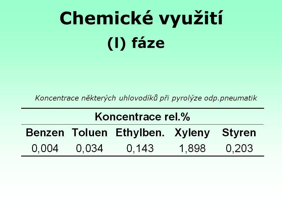 Chemické využití (l) fáze Koncentrace některých uhlovodíků při pyrolýze odp.pneumatik