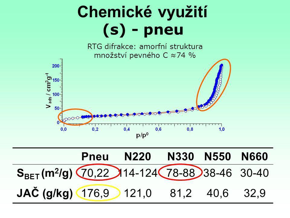 (s) - pneu PneuN220N330N550N660 S BET (m 2 /g)70,22114-12478-8838-4630-40 JAČ (g/kg)176,9121,081,240,632,9 Chemické využití RTG difrakce: amorfní stru