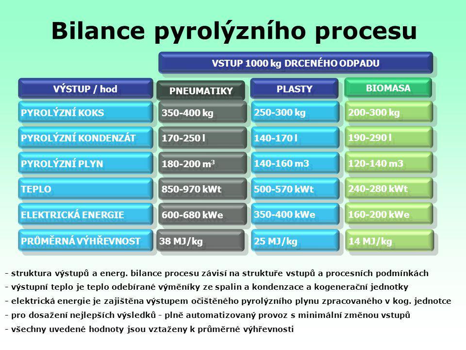 Enter VSTUP 1000 kg DRCENÉHO ODPADU PYROLÝZNÍ KOKSPYROLÝZNÍ KONDENZÁTPYROLÝZNÍ PLYN350-400 kg170-250 l180-200 m 3 VÝSTUP / hod PNEUMATIKY PLASTY TEPLO
