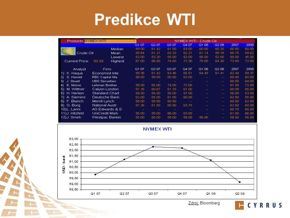 Predikce WTI Zdroj: Bloomberg