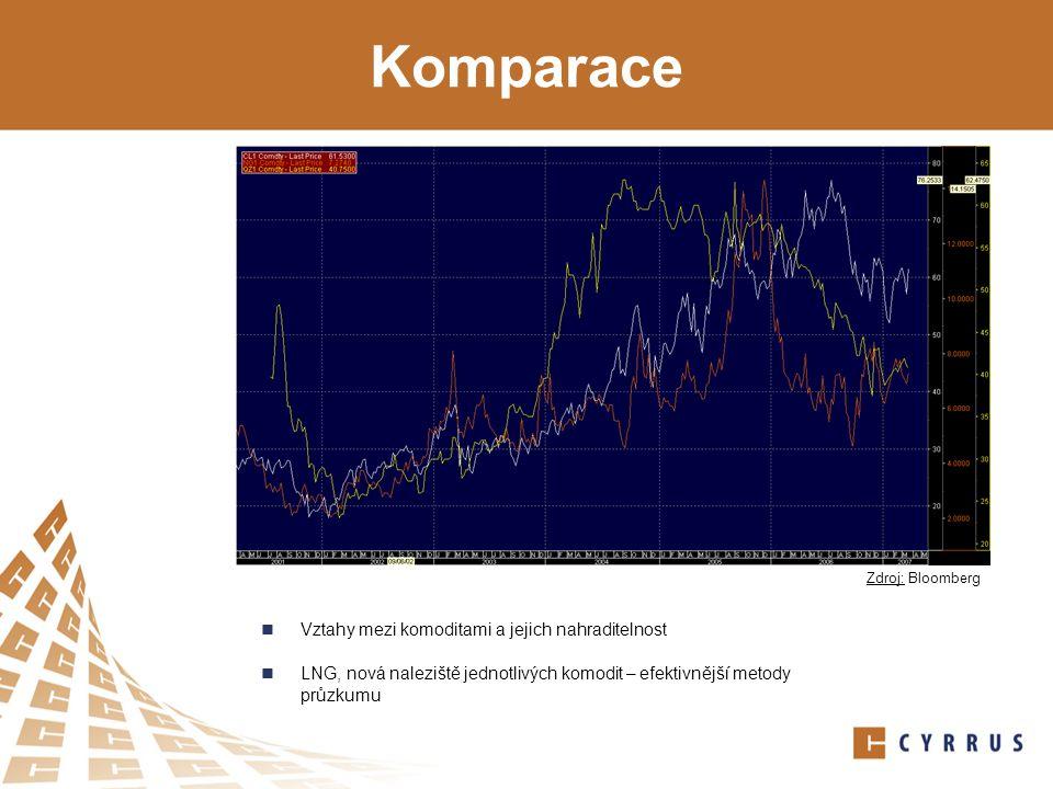 Komparace Vztahy mezi komoditami a jejich nahraditelnost LNG, nová naleziště jednotlivých komodit – efektivnější metody průzkumu Zdroj: Bloomberg
