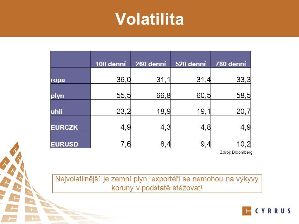 Volatilita Nejvolatilnější je zemní plyn, exportéři se nemohou na výkyvy koruny v podstatě stěžovat.