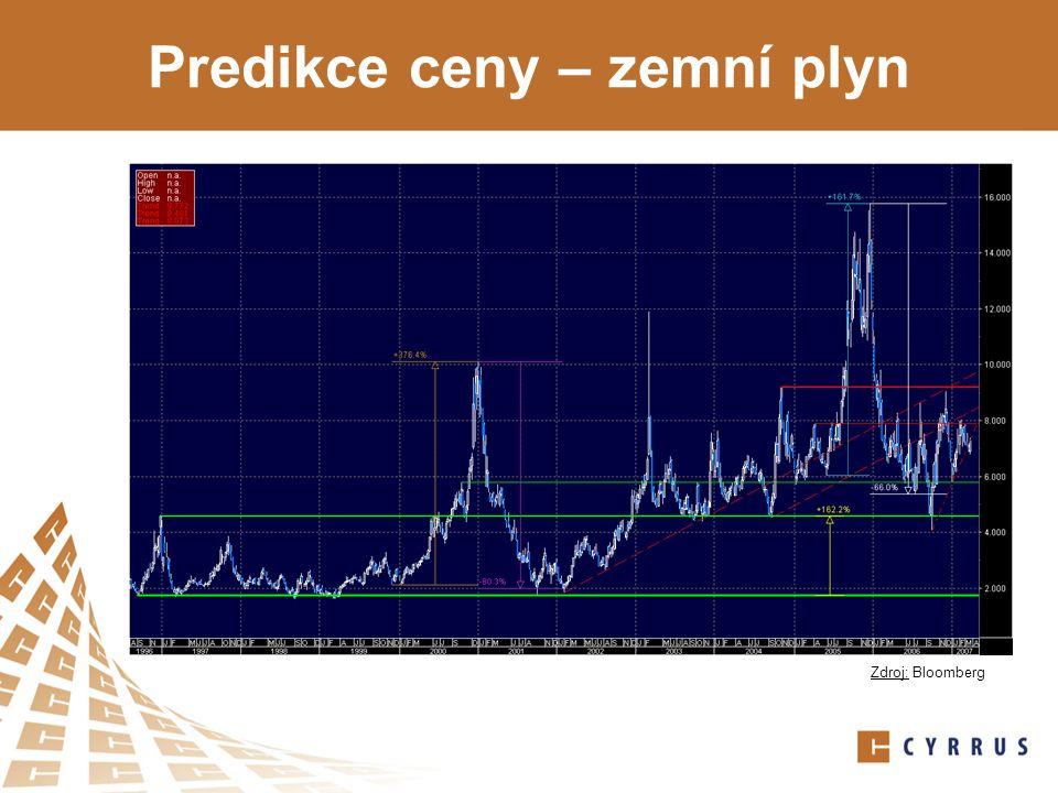 Predikce ceny – zemní plyn Zdroj: Bloomberg