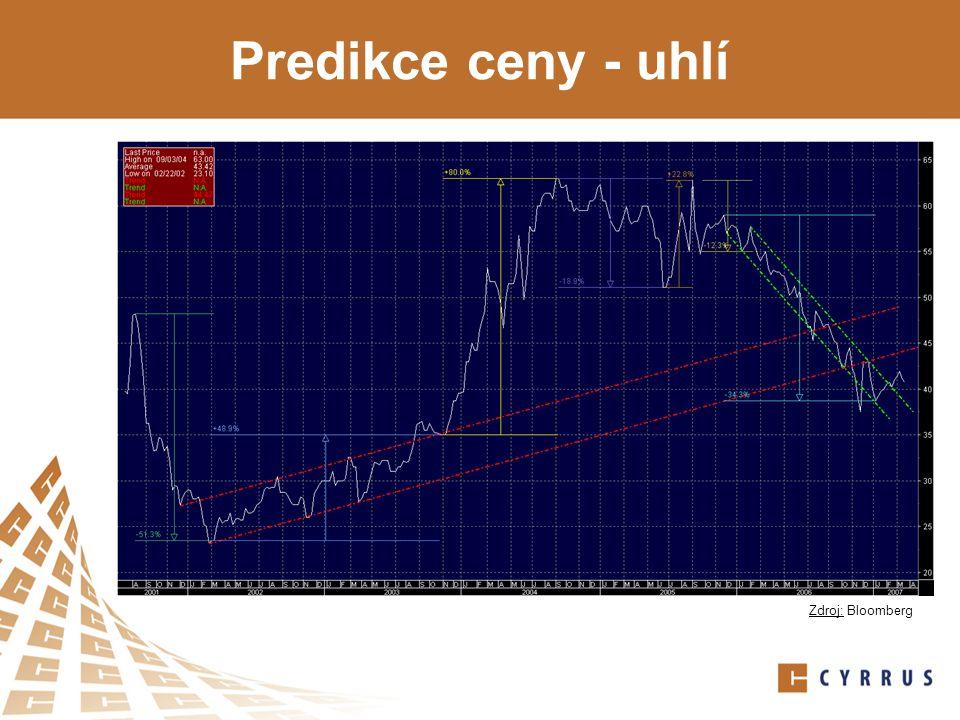 Predikce ceny - uhlí Zdroj: Bloomberg