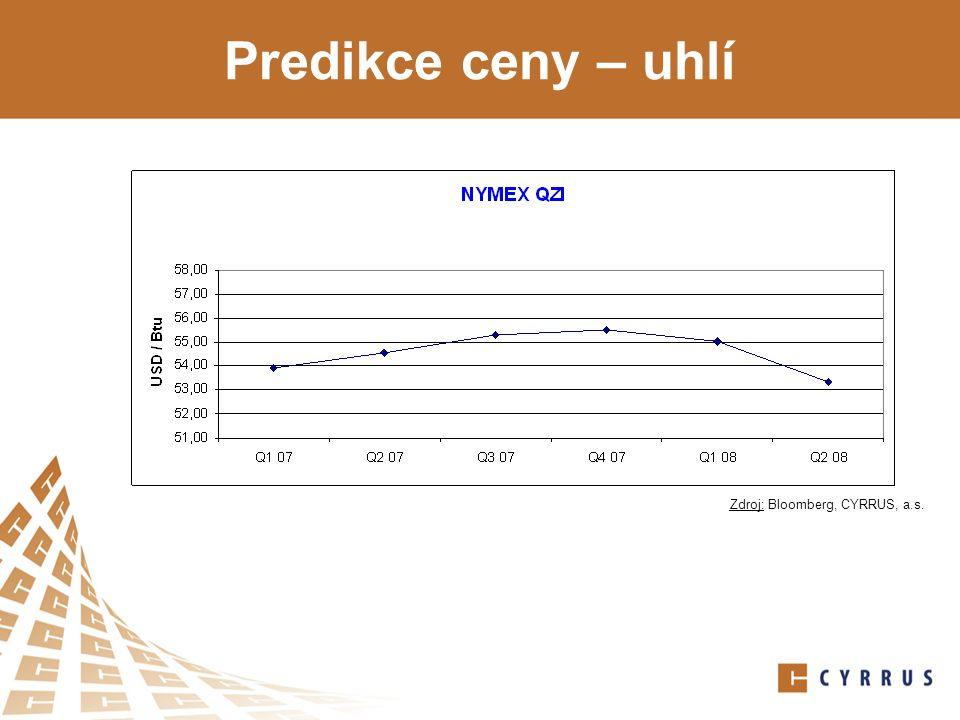 Predikce ceny – uhlí Zdroj: Bloomberg, CYRRUS, a.s.