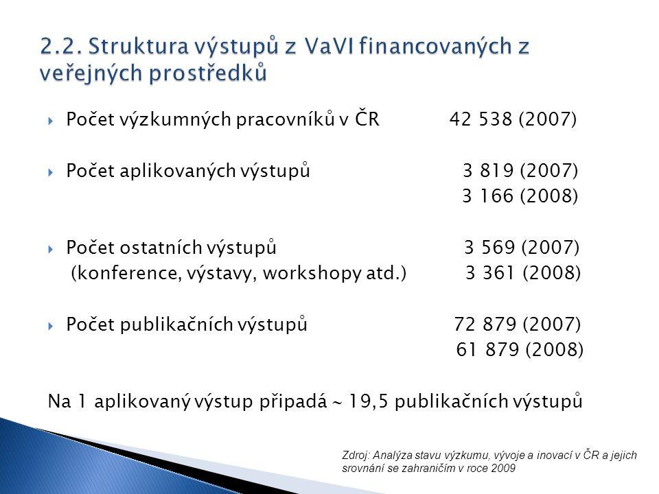  Počet výzkumných pracovníků v ČR 42 538 (2007)  Počet aplikovaných výstupů 3 819 (2007) 3 166 (2008)  Počet ostatních výstupů 3 569 (2007) (konference, výstavy, workshopy atd.) 3 361 (2008)  Počet publikačních výstupů 72 879 (2007) 61 879 (2008) Na 1 aplikovaný výstup připadá  19,5 publikačních výstupů Zdroj: Analýza stavu výzkumu, vývoje a inovací v ČR a jejich srovnání se zahraničím v roce 2009