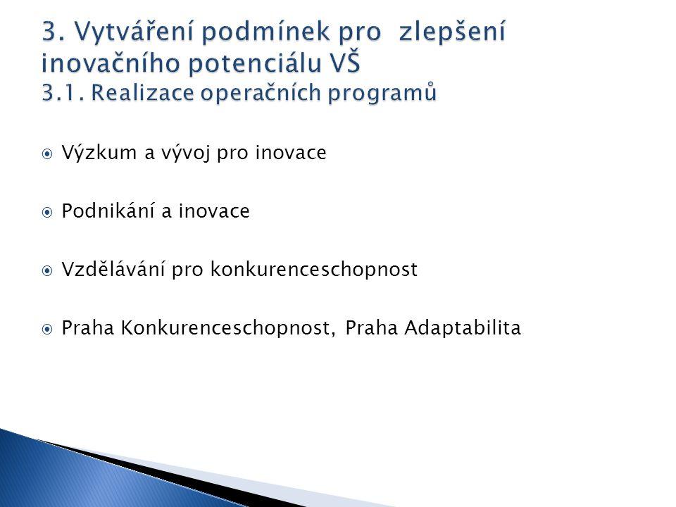  Výzkum a vývoj pro inovace  Podnikání a inovace  Vzdělávání pro konkurenceschopnost  Praha Konkurenceschopnost, Praha Adaptabilita