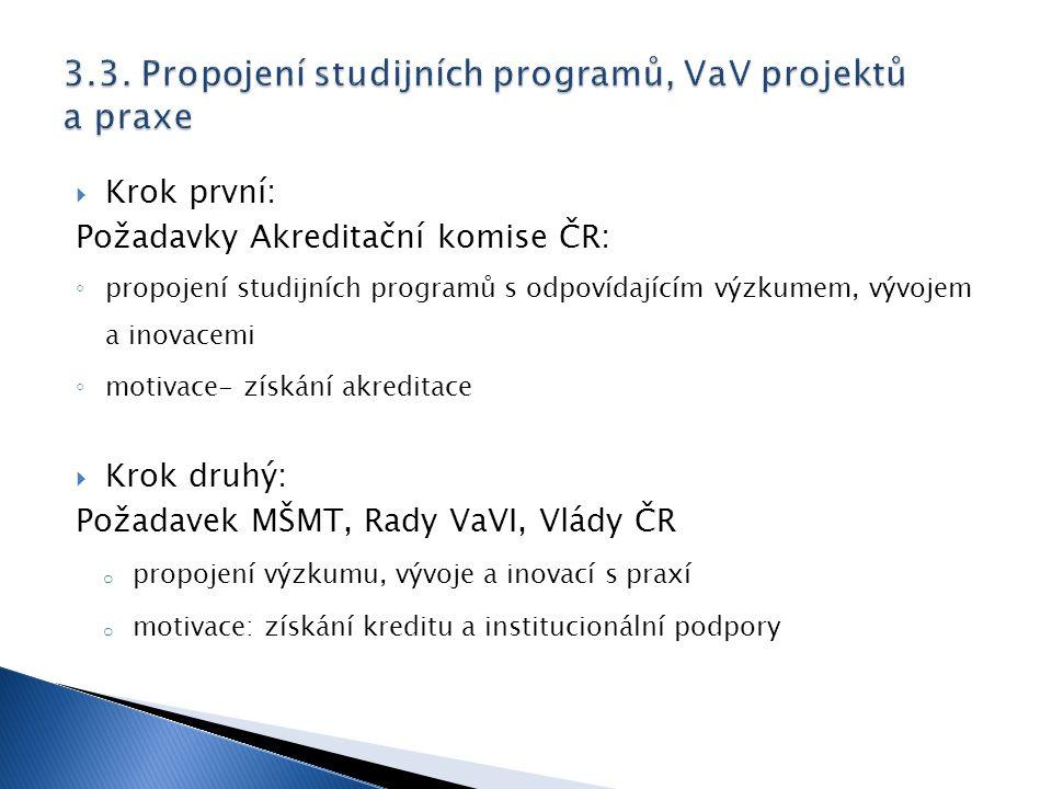  Krok první: Požadavky Akreditační komise ČR: ◦ propojení studijních programů s odpovídajícím výzkumem, vývojem a inovacemi ◦ motivace- získání akred